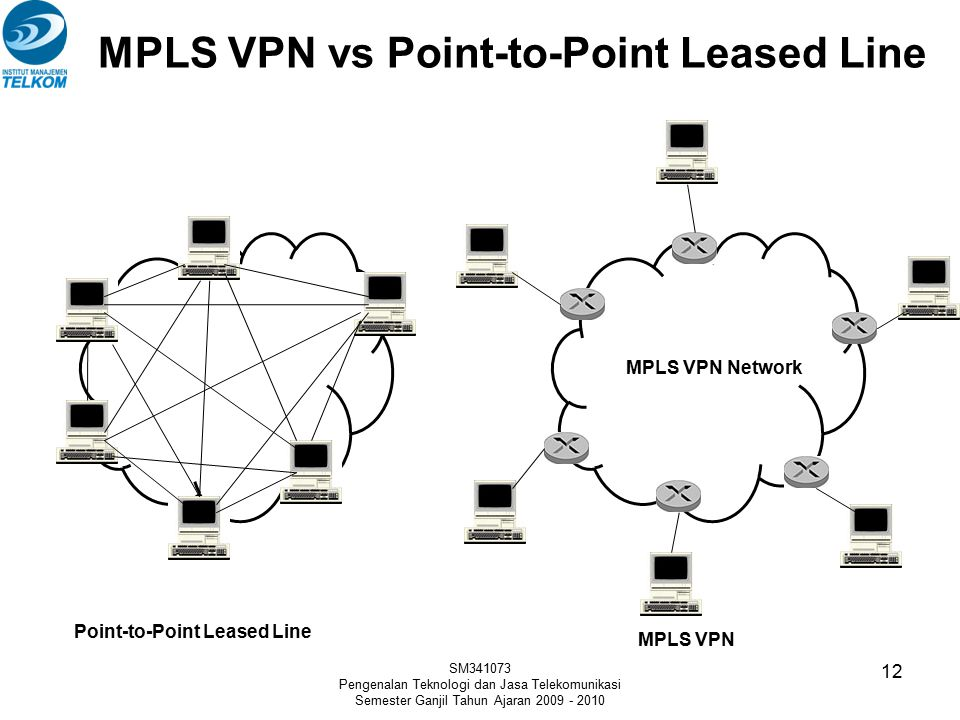 MPLS VPN vs Point-to-Point Leased Line