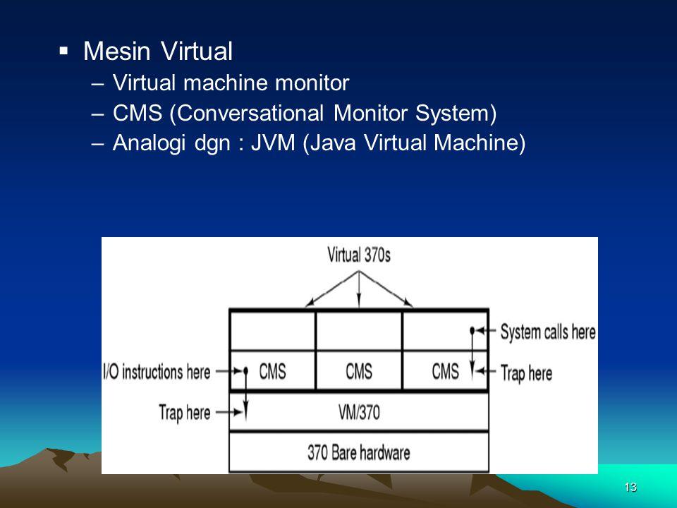 Mesin Virtual Virtual machine monitor