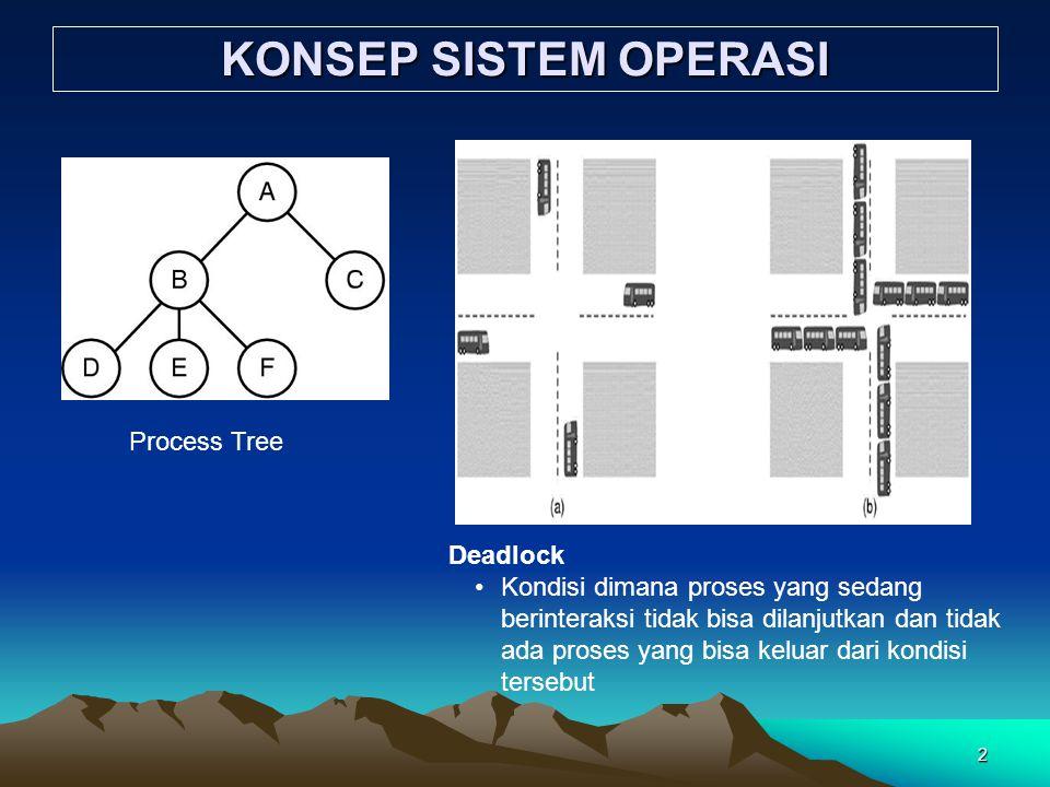 KONSEP SISTEM OPERASI Process Tree Deadlock