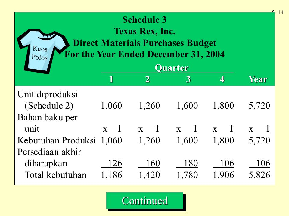 Direct Materials Purchases Budget For the Year Ended December 31, 2004