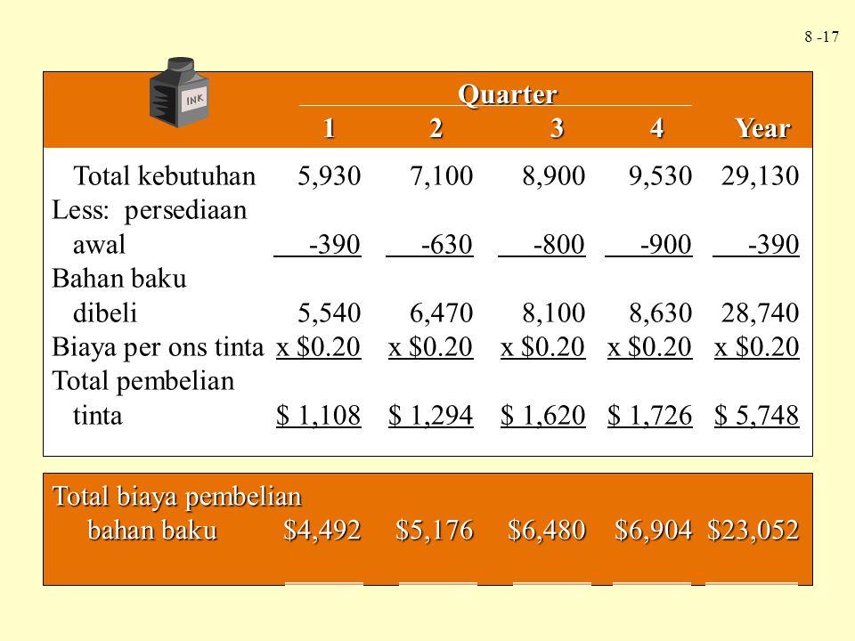 Quarter 1 2 3 4 Year. Total kebutuhan 5,930 7,100 8,900 9,530 29,130.
