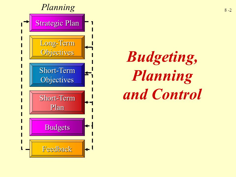 Budgeting, Planning and Control