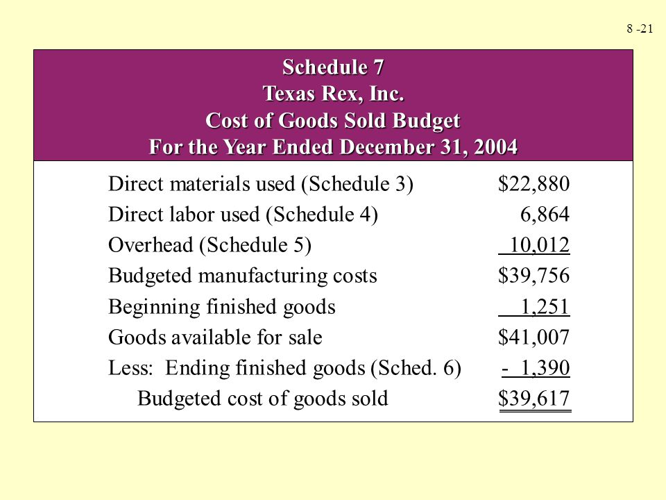 Cost of Goods Sold Budget For the Year Ended December 31, 2004