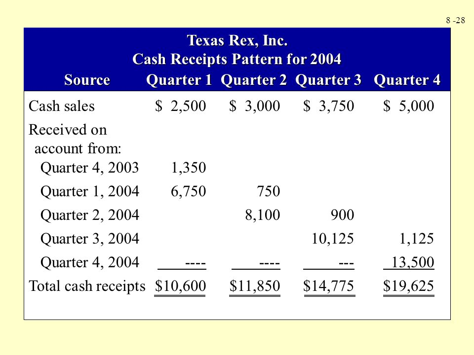 Cash Receipts Pattern for 2004