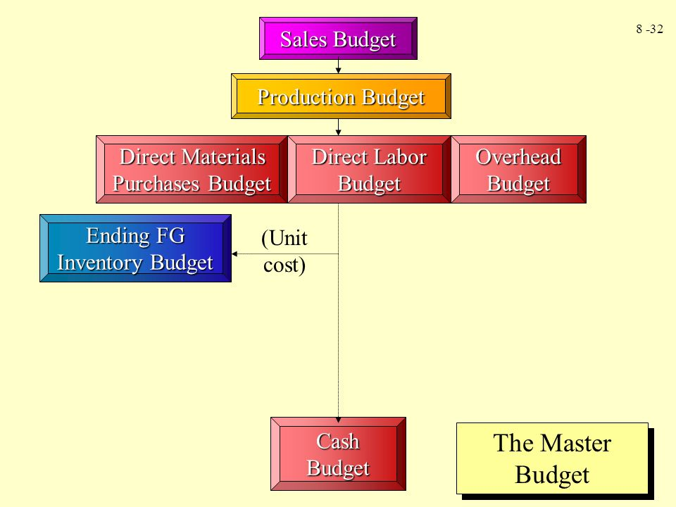 The Master Budget Sales Budget Production Budget