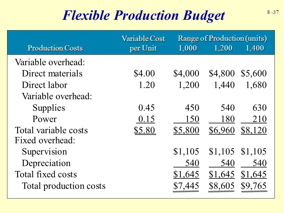 Flexible Production Budget