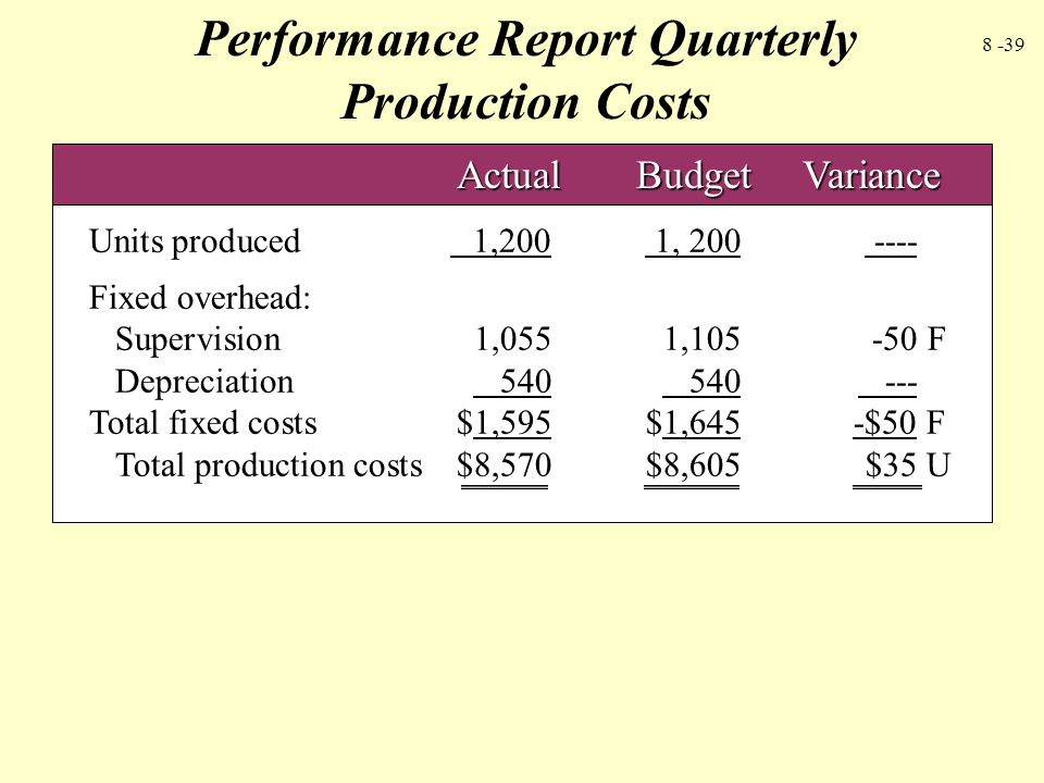 Performance Report Quarterly Production Costs