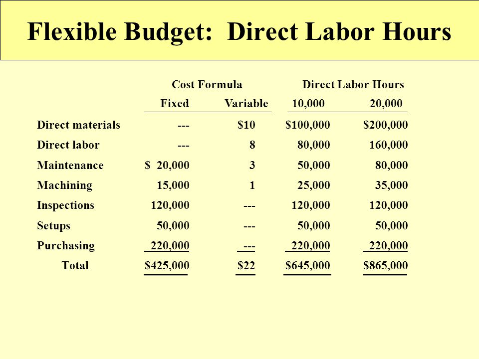 Flexible Budget: Direct Labor Hours