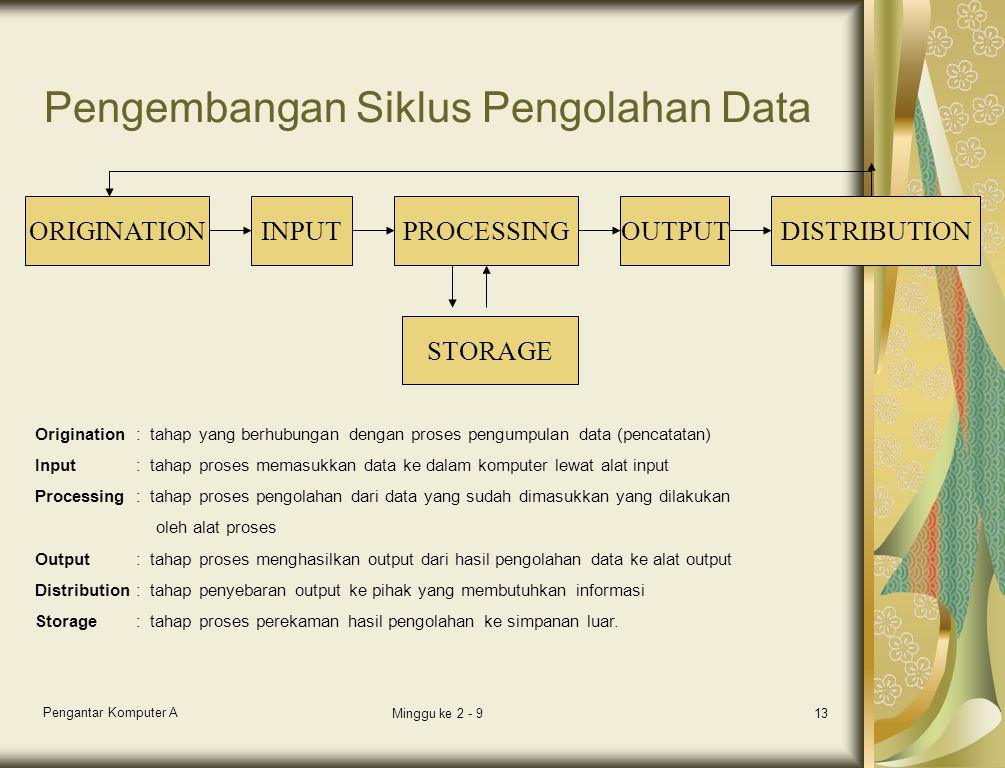 Pengembangan Siklus Pengolahan Data