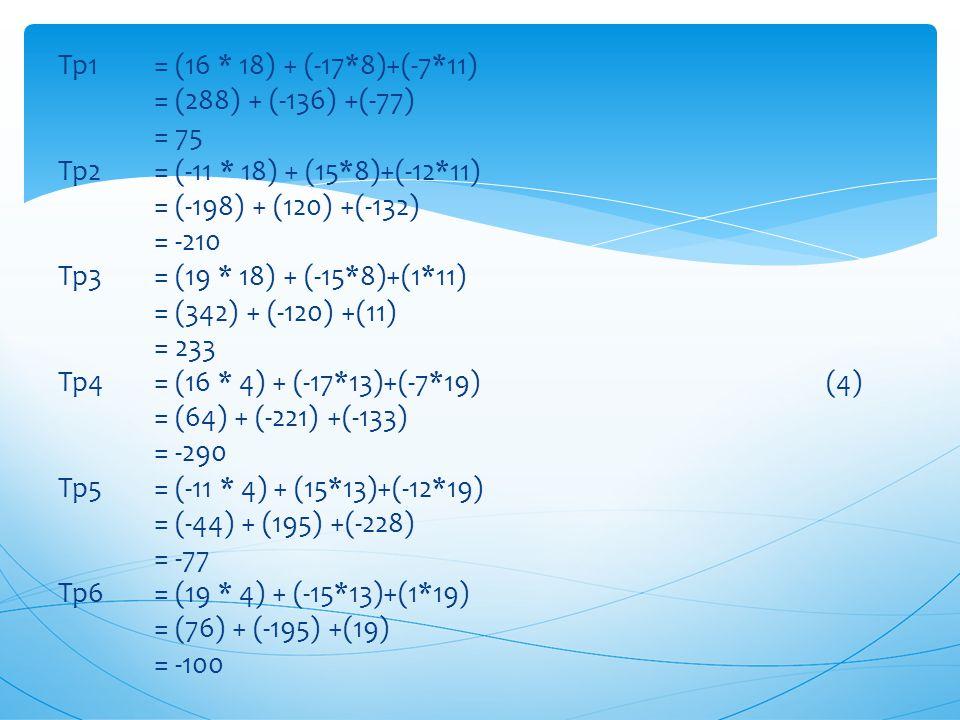 Tp1 = (16 * 18) + (-17*8)+(-7*11) = (288) + (-136) +(-77) = 75 Tp2 = (-11 * 18) + (15*8)+(-12*11) = (-198) + (120) +(-132) = -210 Tp3 = (19 * 18) + (-15*8)+(1*11) = (342) + (-120) +(11) = 233 Tp4 = (16 * 4) + (-17*13)+(-7*19) (4) = (64) + (-221) +(-133) = -290 Tp5 = (-11 * 4) + (15*13)+(-12*19) = (-44) + (195) +(-228) = -77 Tp6 = (19 * 4) + (-15*13)+(1*19) = (76) + (-195) +(19) = -100