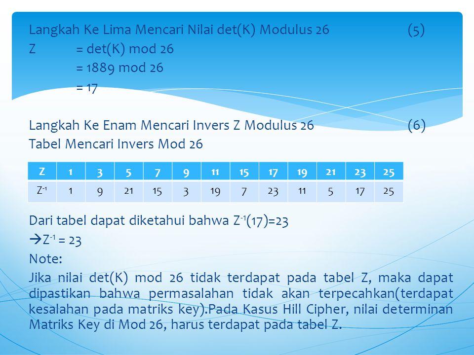 Langkah Ke Lima Mencari Nilai det(K) Modulus 26 (5) Z = det(K) mod 26 = 1889 mod 26 = 17 Langkah Ke Enam Mencari Invers Z Modulus 26 (6) Tabel Mencari Invers Mod 26 Dari tabel dapat diketahui bahwa Z-1(17)=23 Z-1 = 23 Note: Jika nilai det(K) mod 26 tidak terdapat pada tabel Z, maka dapat dipastikan bahwa permasalahan tidak akan terpecahkan(terdapat kesalahan pada matriks key).Pada Kasus Hill Cipher, nilai determinan Matriks Key di Mod 26, harus terdapat pada tabel Z.