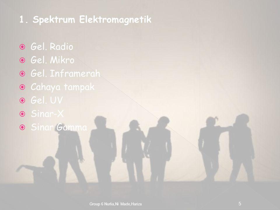 1. Spektrum Elektromagnetik Gel. Radio Gel. Mikro Gel. Inframerah