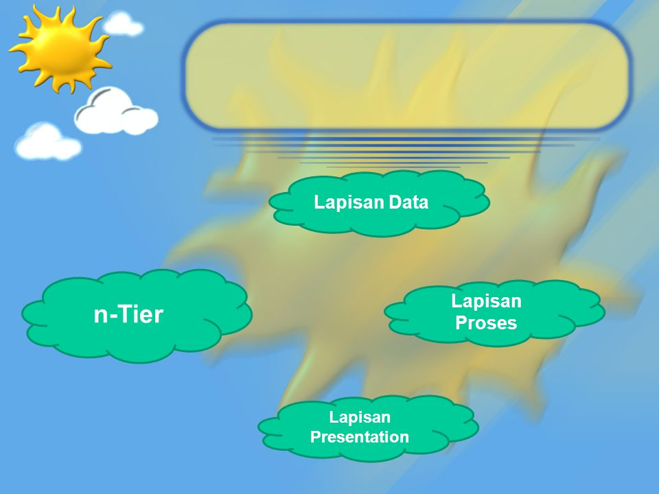 Lapisan Data n-Tier Lapisan Proses Lapisan Presentation