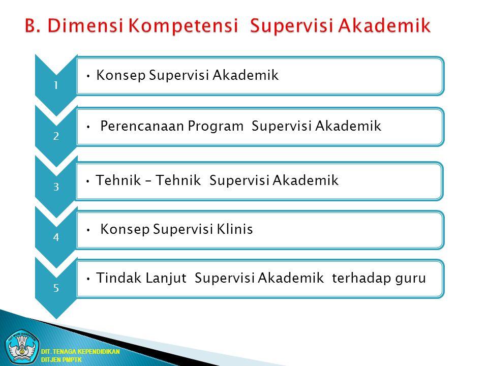 B. Dimensi Kompetensi Supervisi Akademik