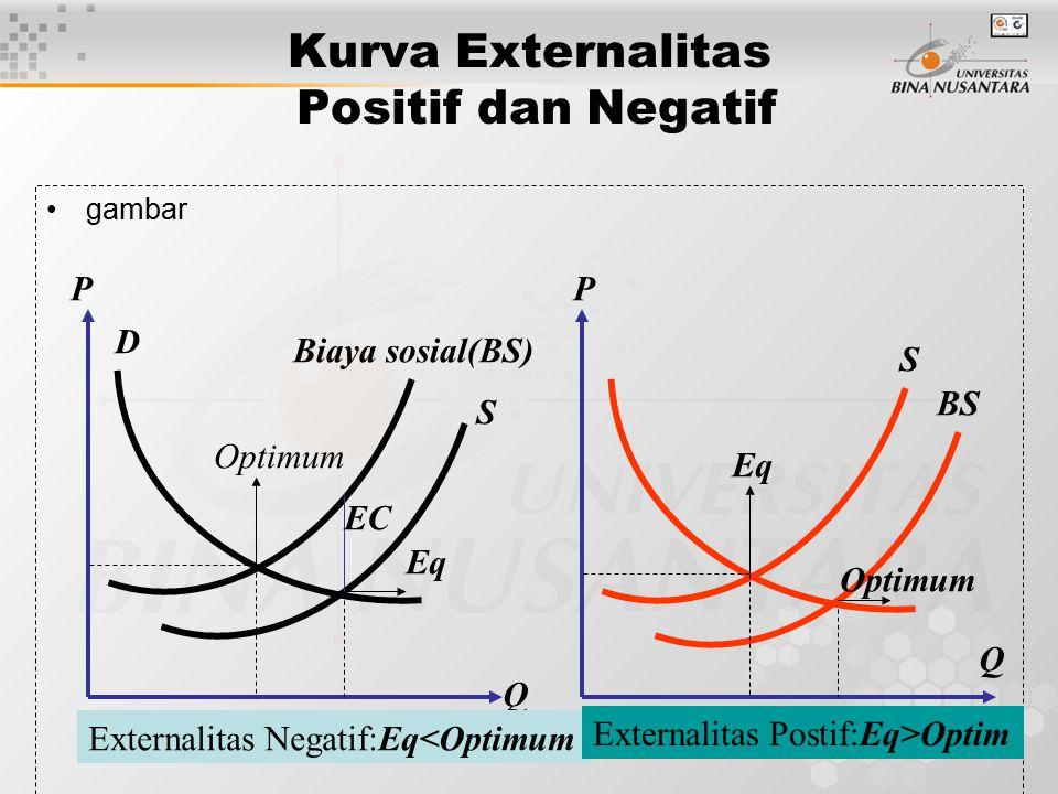 Kurva Externalitas Positif dan Negatif