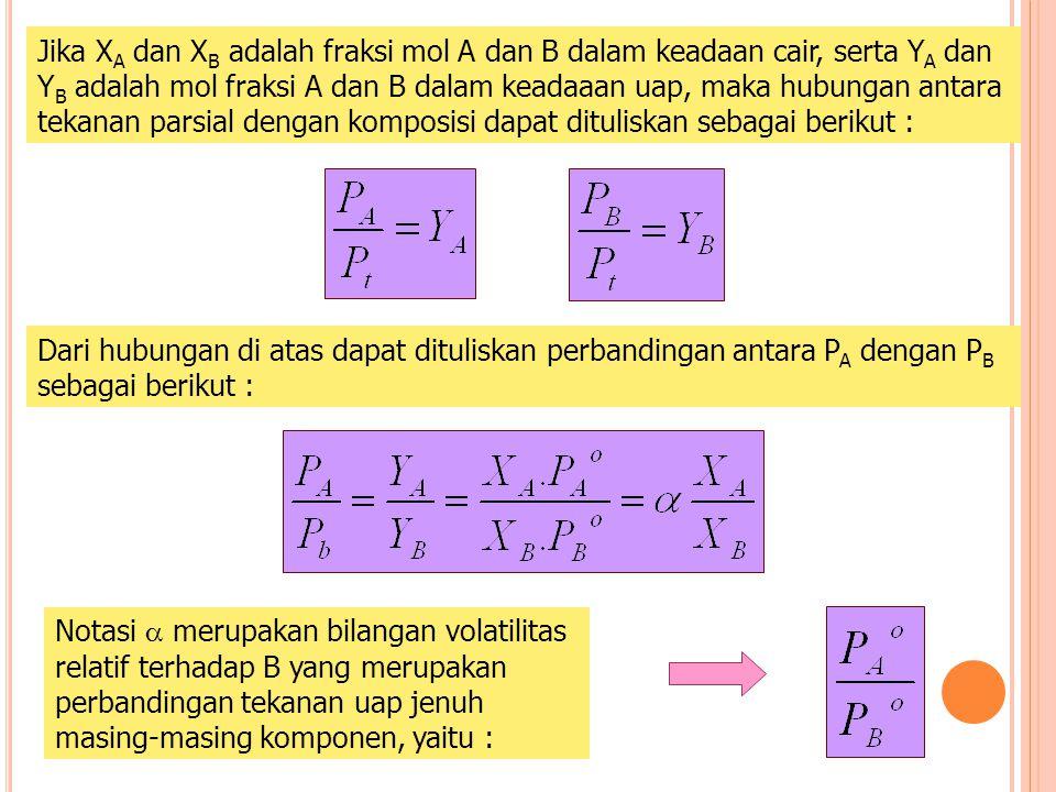 Jika XA dan XB adalah fraksi mol A dan B dalam keadaan cair, serta YA dan YB adalah mol fraksi A dan B dalam keadaaan uap, maka hubungan antara tekanan parsial dengan komposisi dapat dituliskan sebagai berikut :