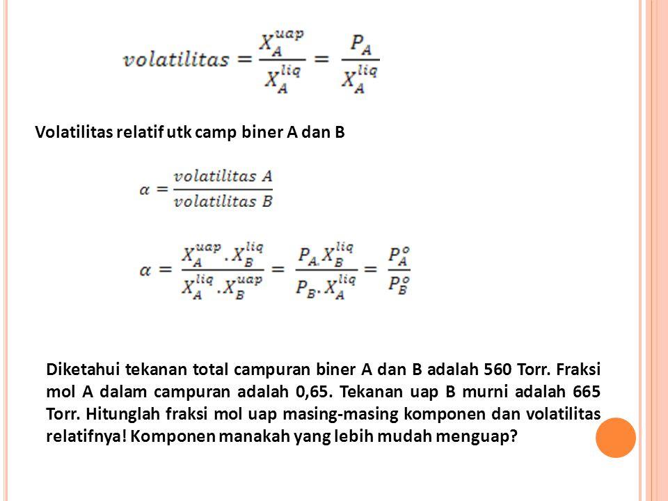 Volatilitas relatif utk camp biner A dan B