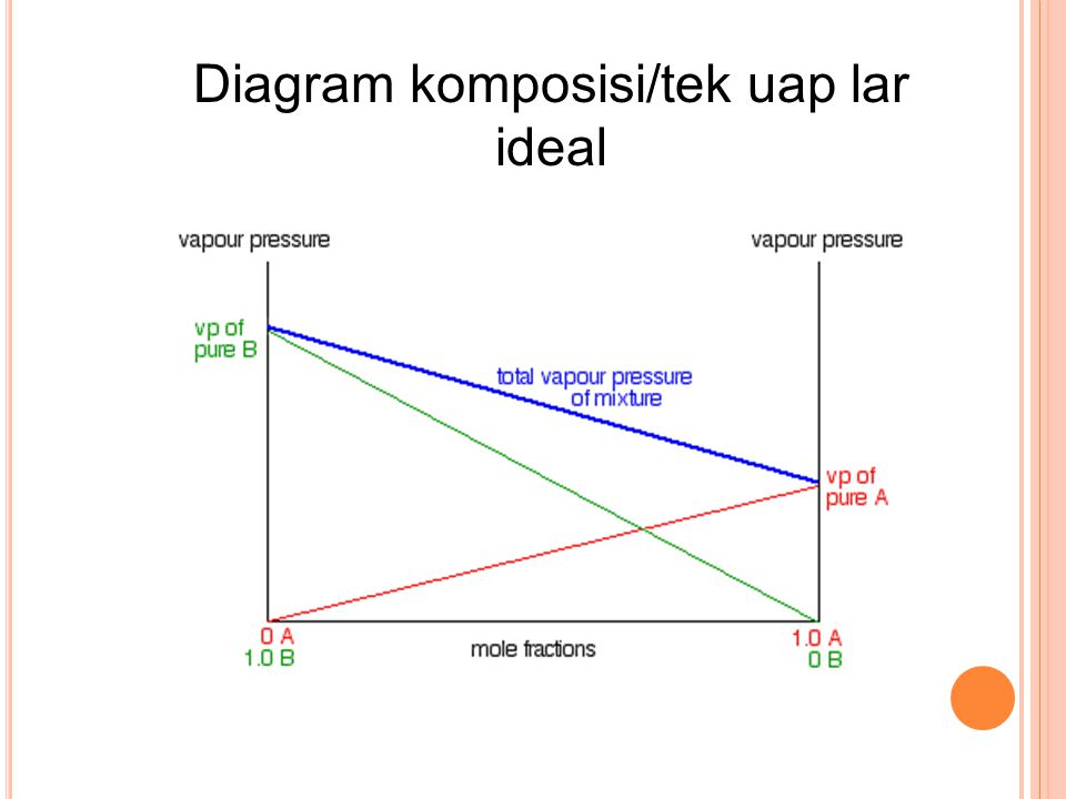 Diagram komposisi/tek uap lar ideal