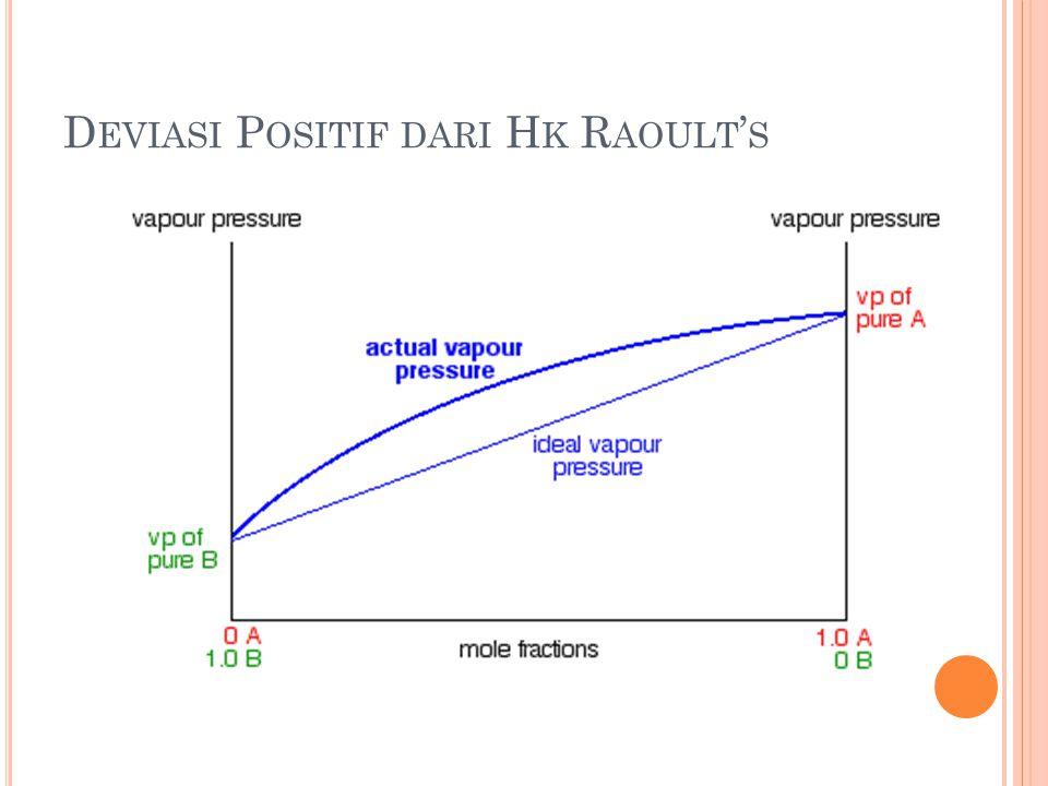 Deviasi Positif dari Hk Raoult's