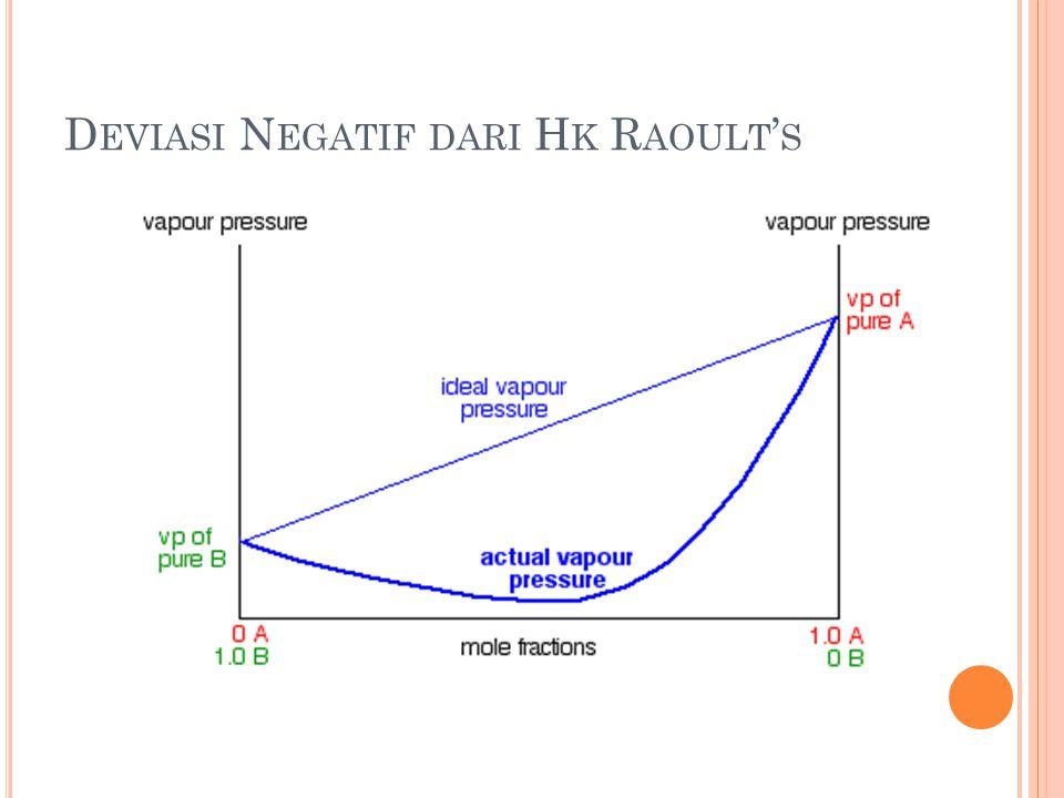 Deviasi Negatif dari Hk Raoult's