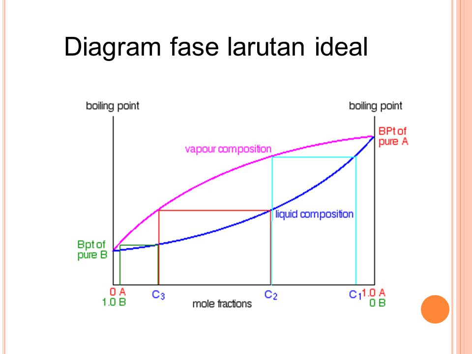 Diagram fase larutan ideal