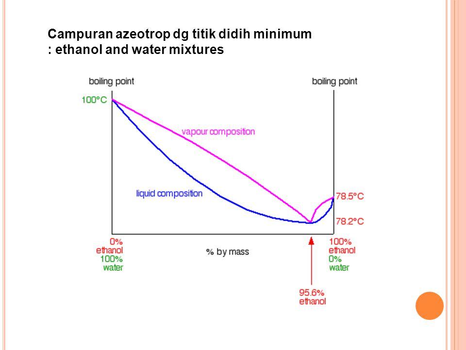 Campuran azeotrop dg titik didih minimum