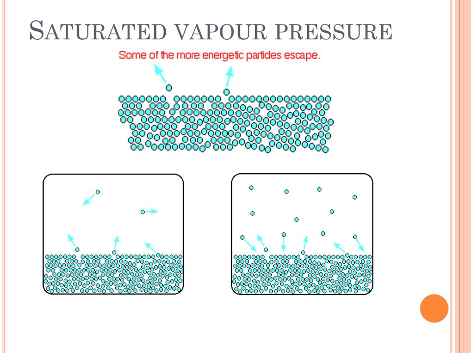 Saturated vapour pressure