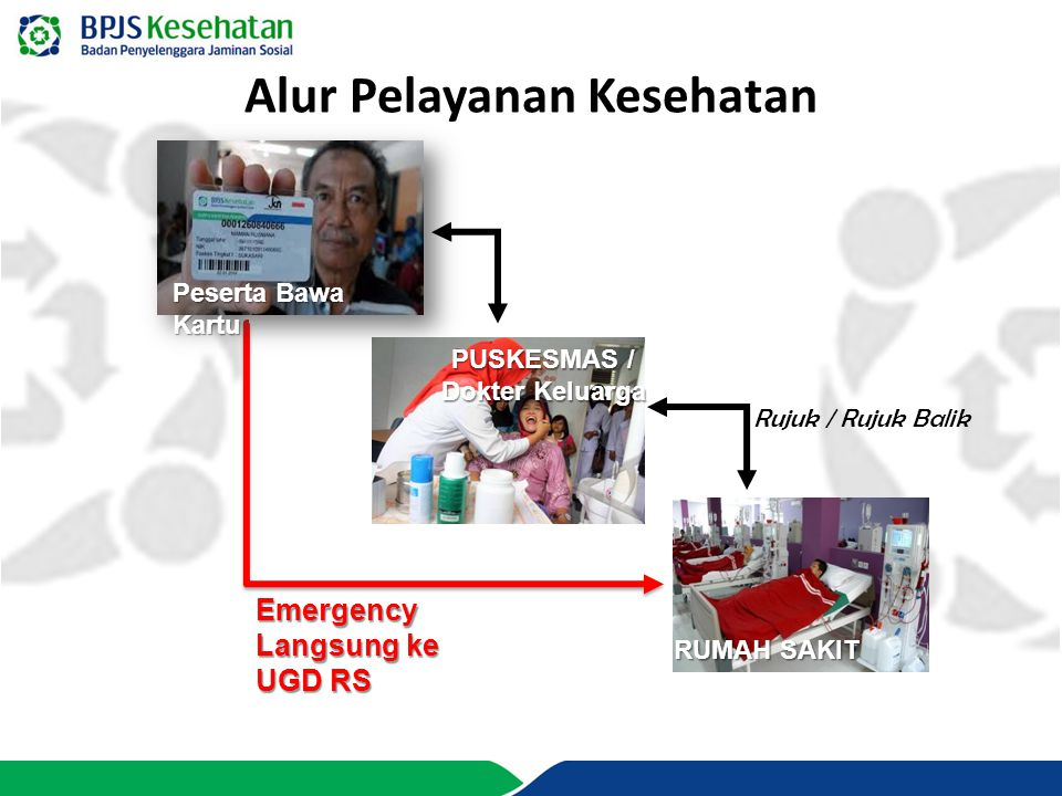 Alur Pelayanan Kesehatan PUSKESMAS / Dokter Keluarga