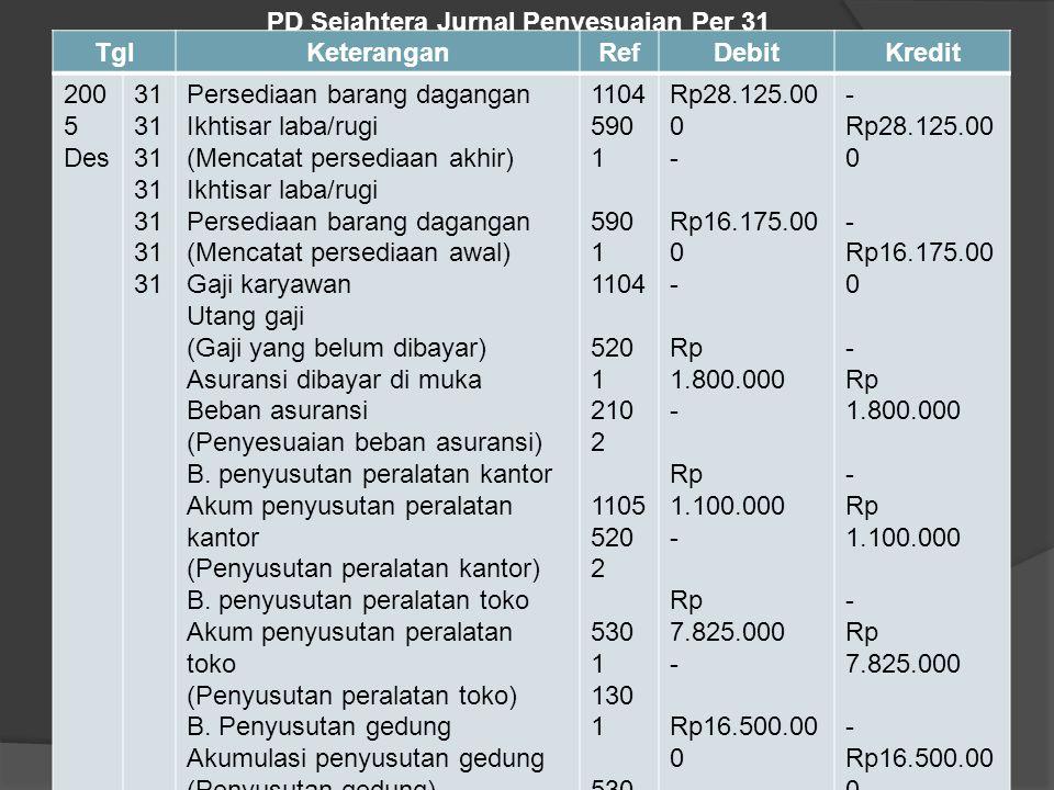 PD Sejahtera Jurnal Penyesuaian Per 31 Desember 2005