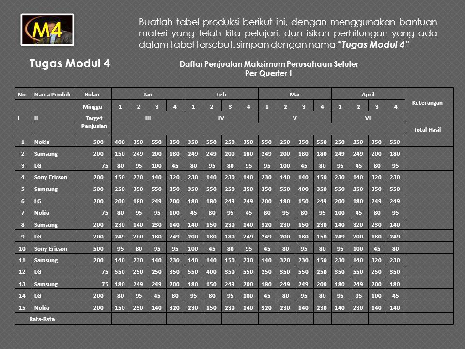 Daftar Penjualan Maksimum Perusahaan Seluler