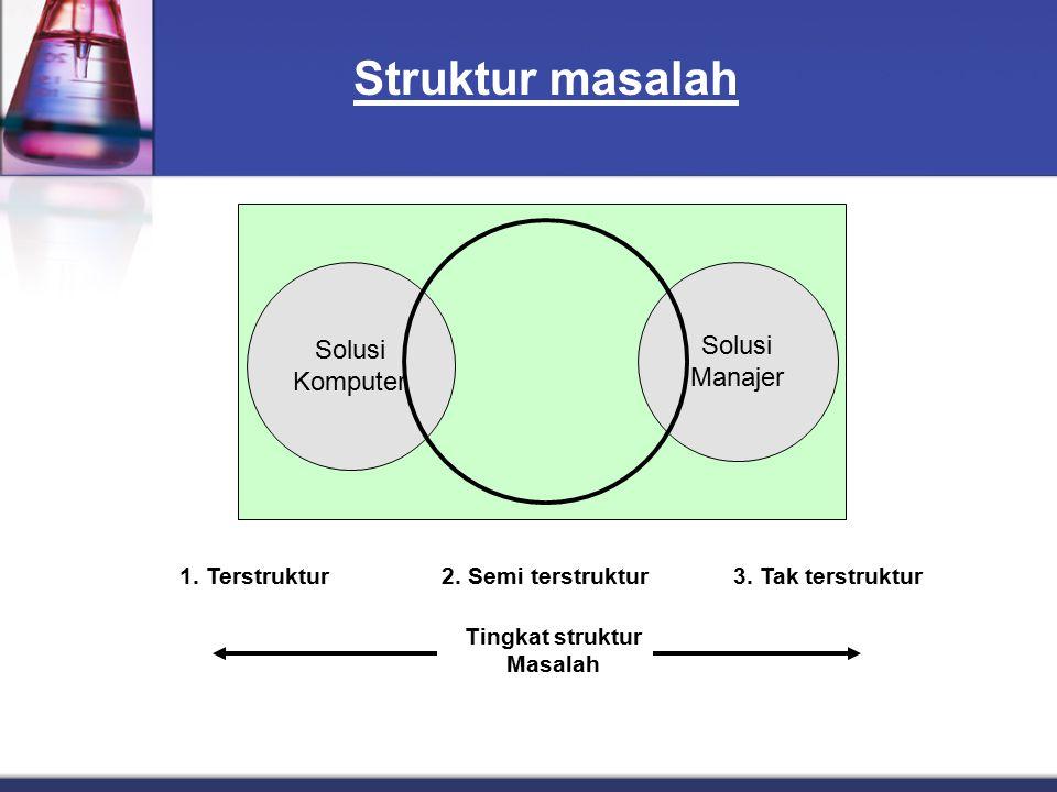 Struktur masalah Solusi Solusi Komputer Manajer 1. Terstruktur