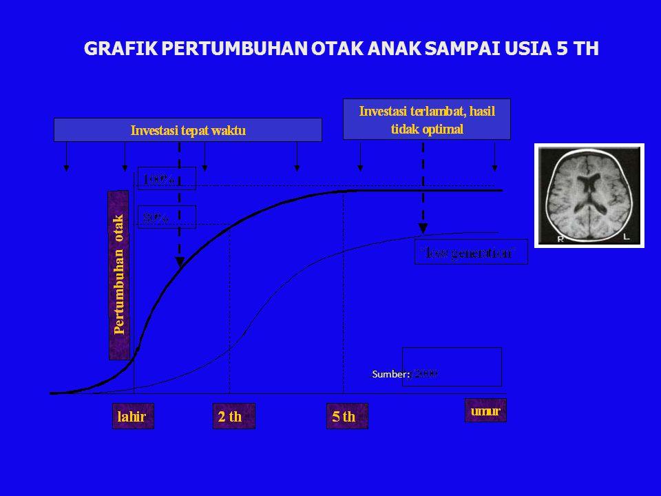 GRAFIK PERTUMBUHAN OTAK ANAK SAMPAI USIA 5 TH