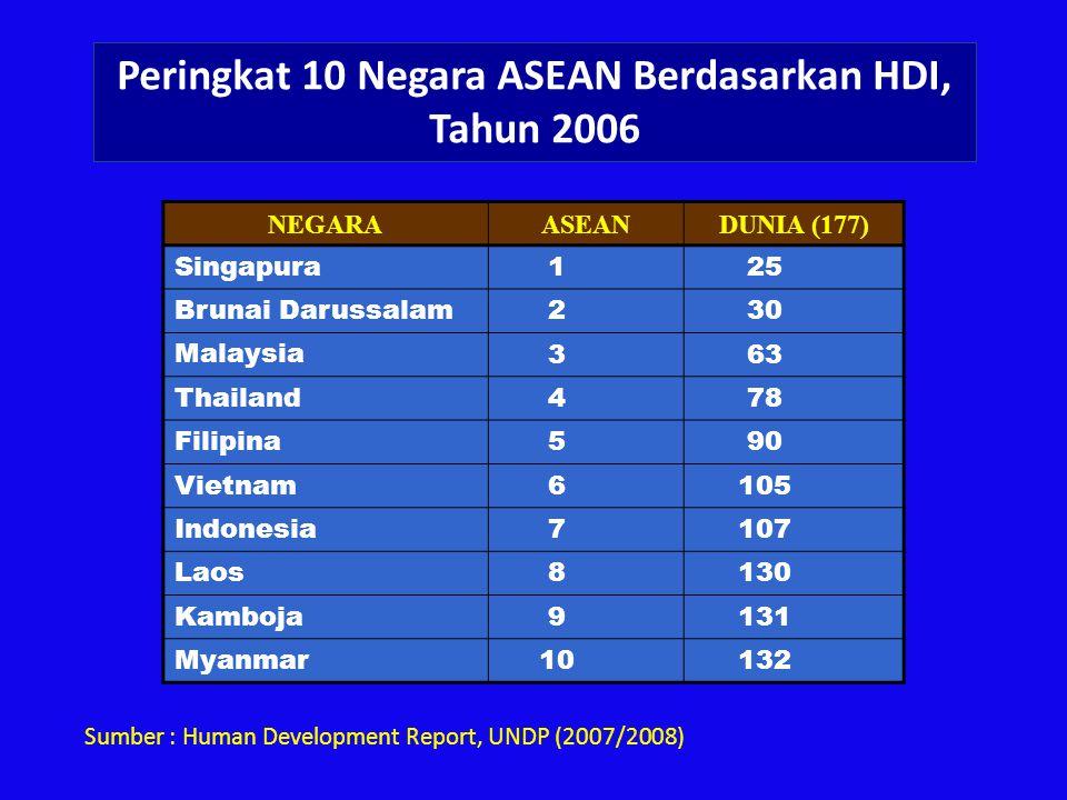 Peringkat 10 Negara ASEAN Berdasarkan HDI, Tahun 2006