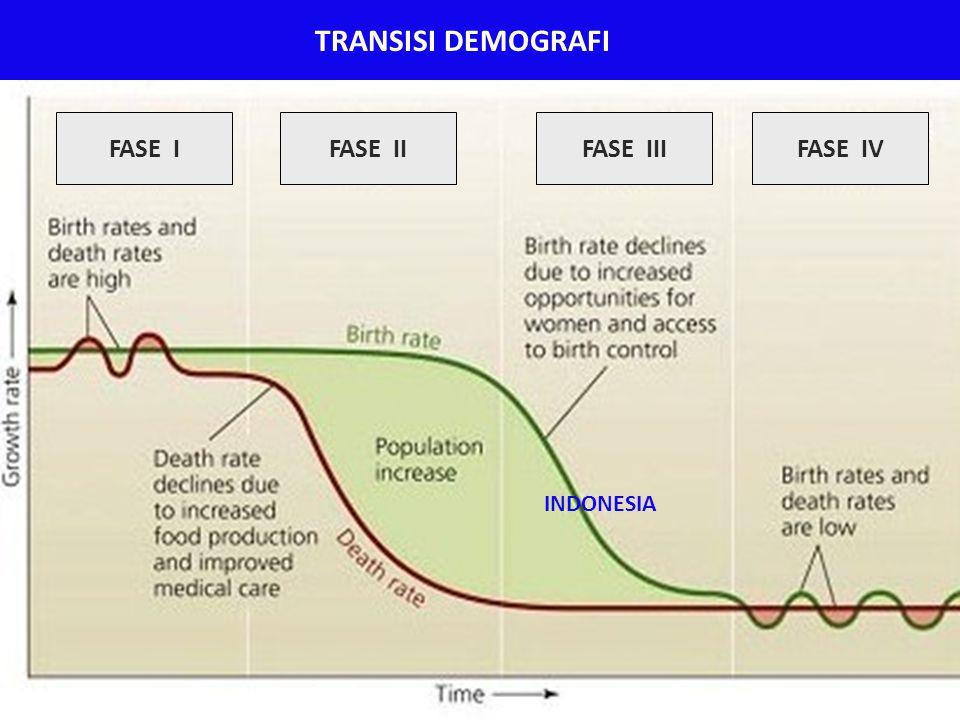 TRANSISI DEMOGRAFI FASE I FASE II FASE III FASE IV INDONESIA