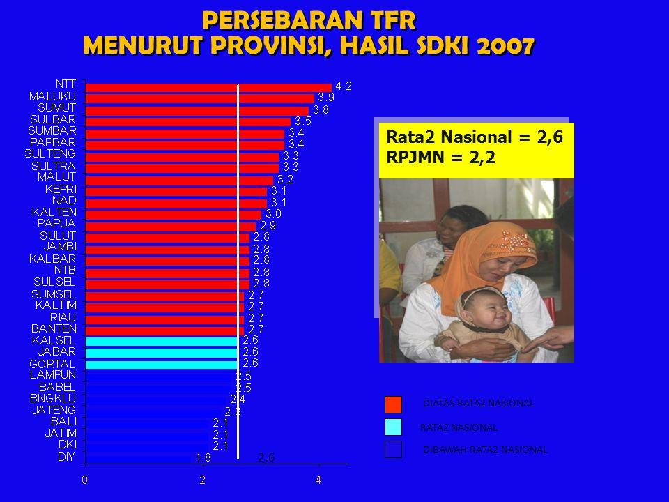 MENURUT PROVINSI, HASIL SDKI 2007