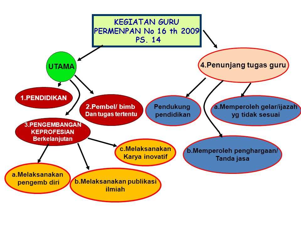 KEGIATAN GURU PERMENPAN No 16 th 2009 PS. 14 4.Penunjang tugas guru