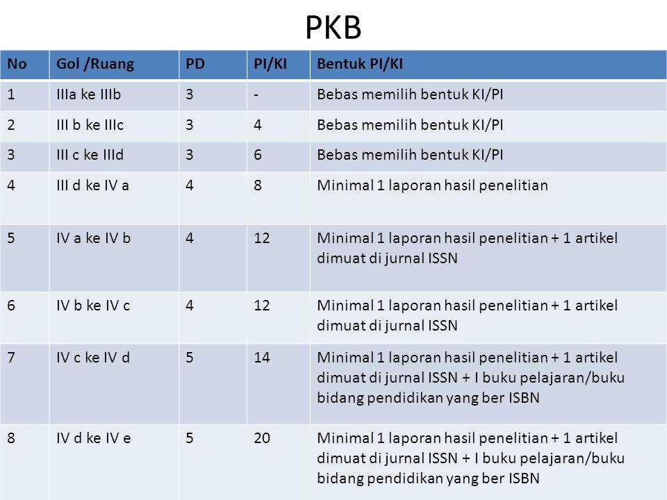 PKB No Gol /Ruang PD PI/KI Bentuk PI/KI 1 IIIa ke IIIb 3 -