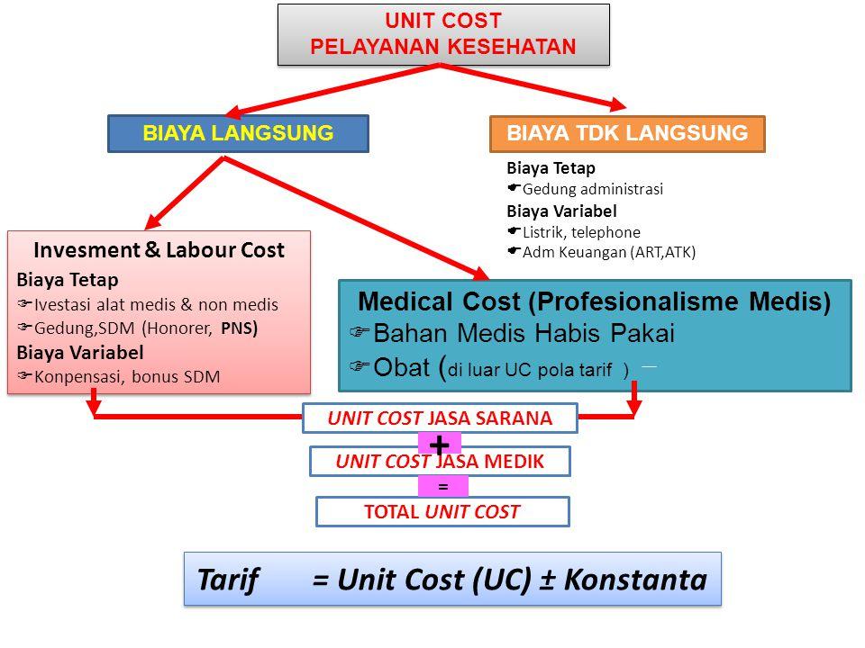 + Tarif = Unit Cost (UC) ± Konstanta