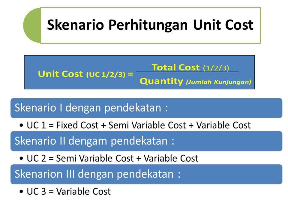 Skenario Perhitungan Unit Cost