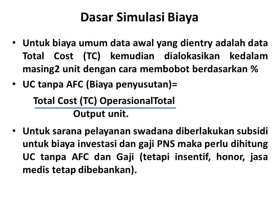 Dasar Simulasi Biaya