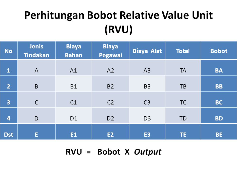 Perhitungan Bobot Relative Value Unit (RVU)