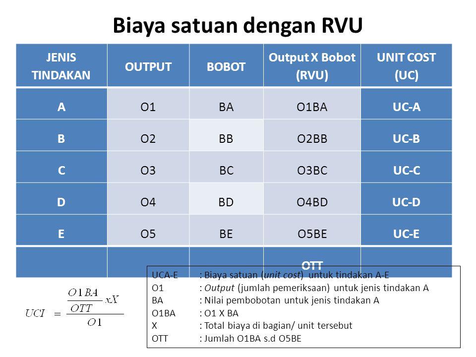Biaya satuan dengan RVU