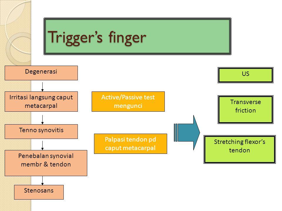Trigger's finger Degenerasi US Irritasi langsung caput metacarpal