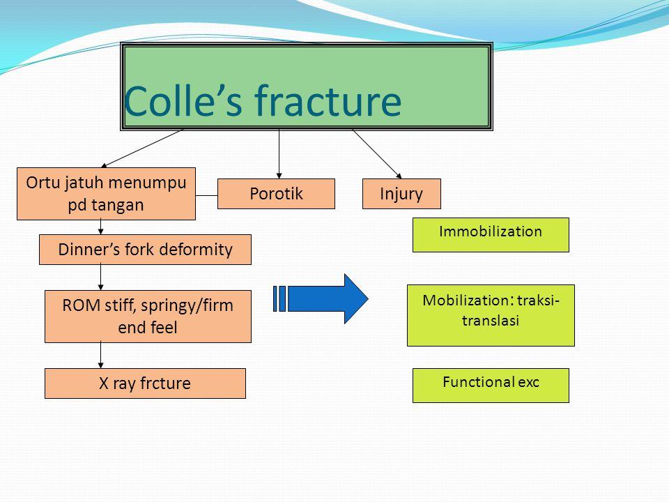 Colle's fracture Ortu jatuh menumpu pd tangan Porotik Injury