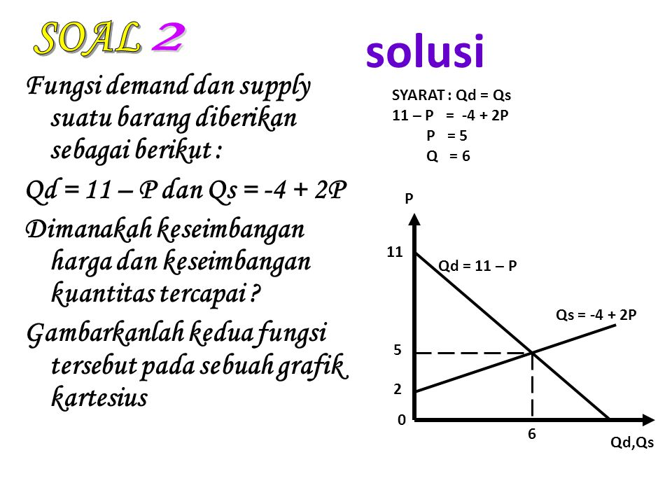 SOAL solusi. 2. Fungsi demand dan supply suatu barang diberikan sebagai berikut : Qd = 11 – P dan Qs = -4 + 2P.