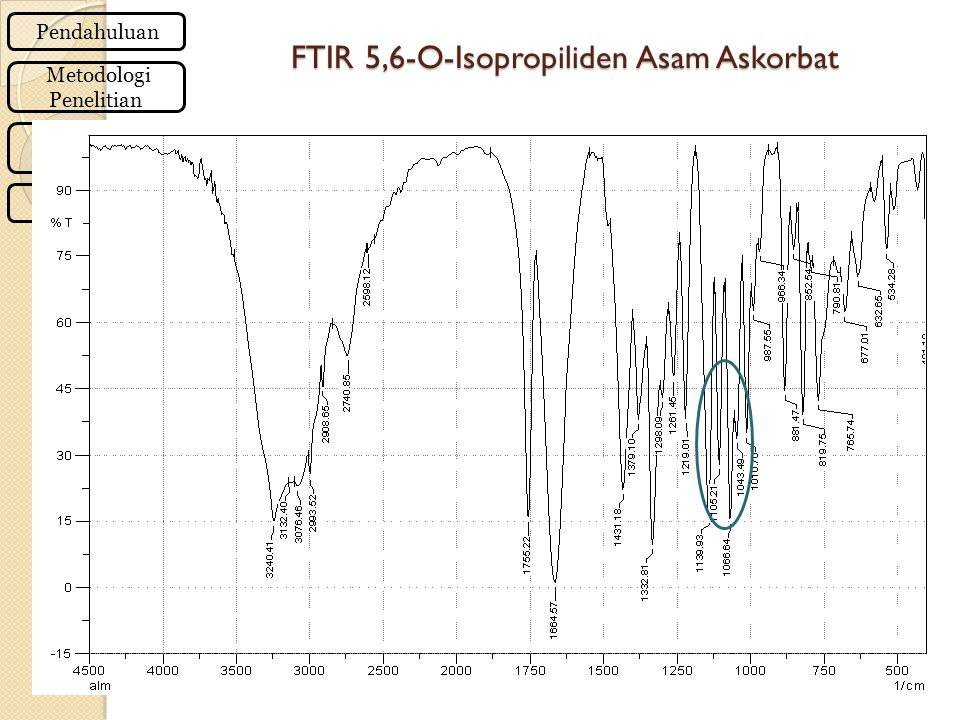 FTIR 5,6-O-Isopropiliden Asam Askorbat