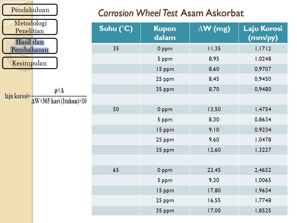 Corrosion Wheel Test Asam Askorbat