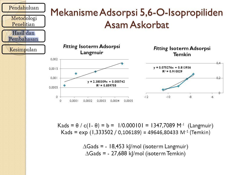 Mekanisme Adsorpsi 5,6-O-Isopropiliden Asam Askorbat