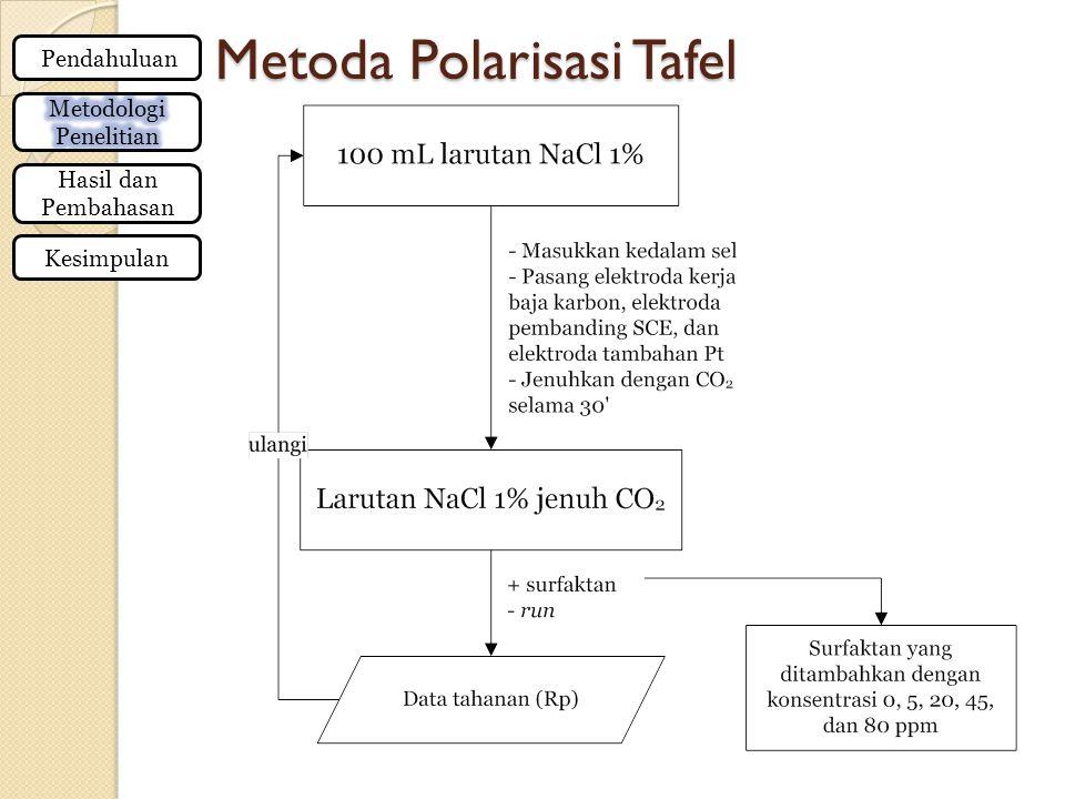 Metoda Polarisasi Tafel
