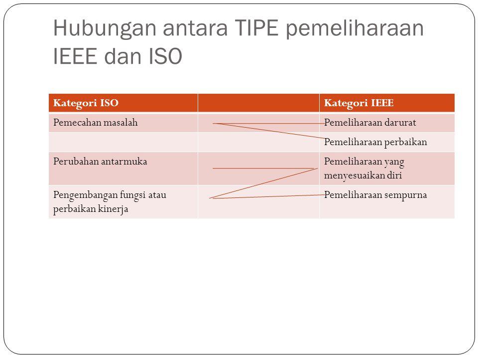 Hubungan antara TIPE pemeliharaan IEEE dan ISO